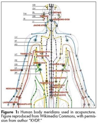 Meridians-Acupuncture