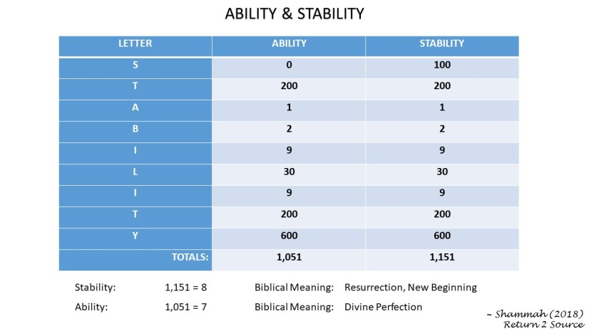 Ability-Stability Biblical Power-Meanings