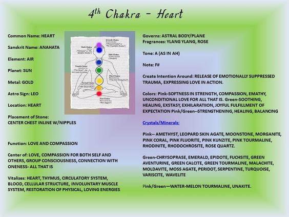 Heart Chakra - 4th Chakra