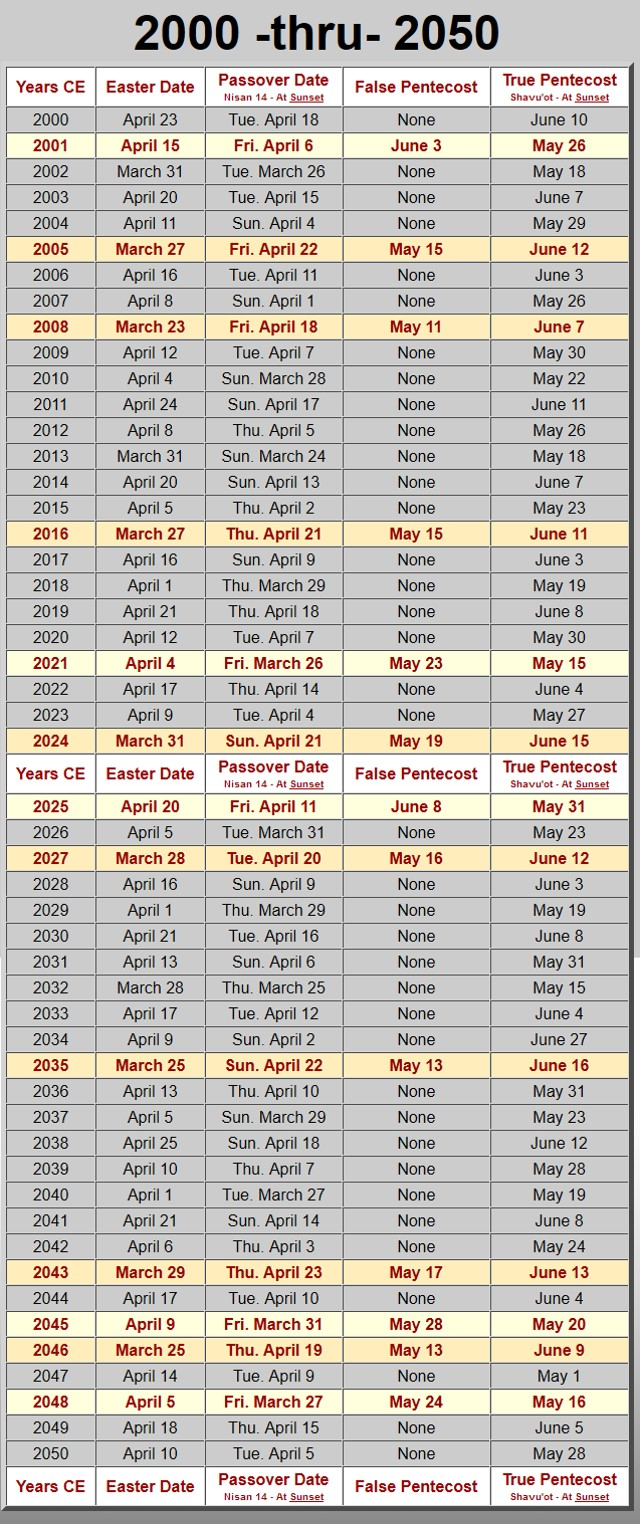 Easter-Passover 2000-2050