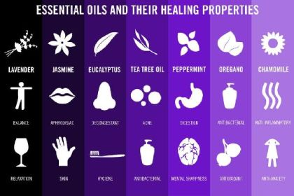 Essential Oils-Properties
