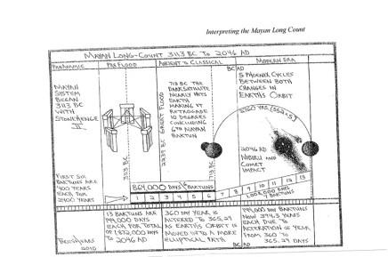Mayan Long Count Interpretation