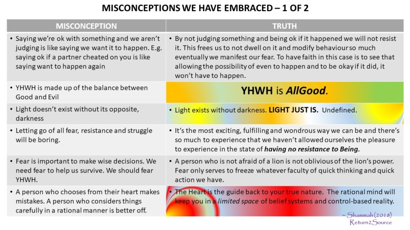 Misconceptions Slide 1 of 2 - Mar 13, 2018