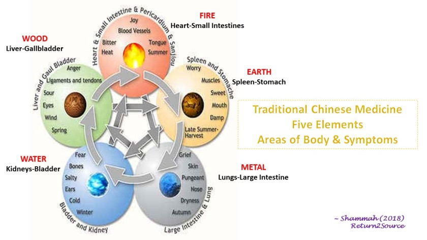 TCM 5 Elements & Body-Symptoms - Mar 10, 2018